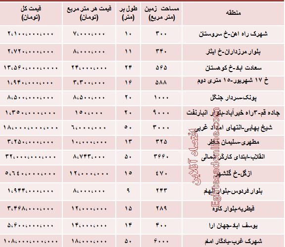 جدید ترین نرخ زمین در تهران