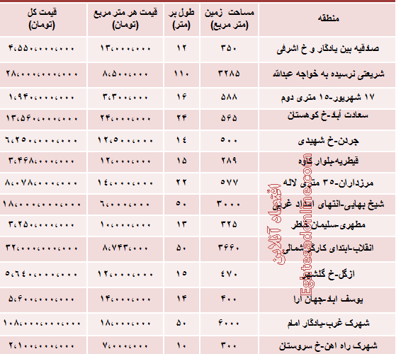 به روز ترین قیمت زمین در تهران