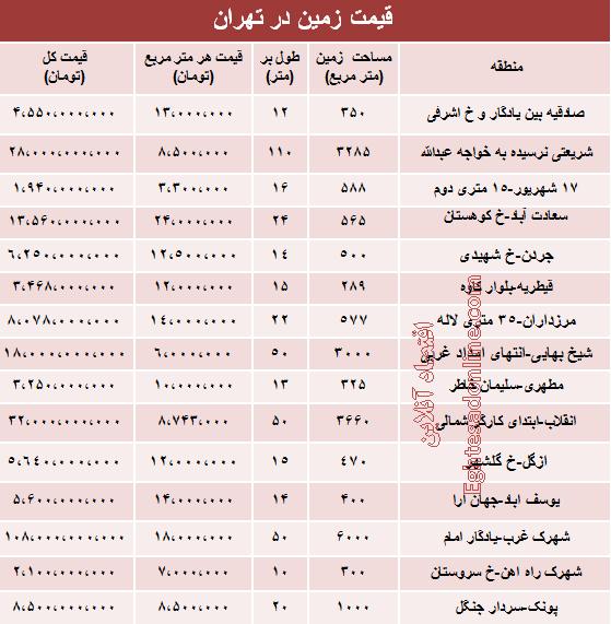 قیمت زمین تهران