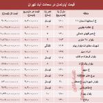 نرخ آپارتمان در سعادت آباد تهران چقدراست؟