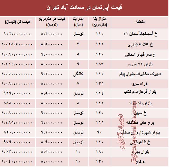 قیمت اجاره خانه در سعادت آباد