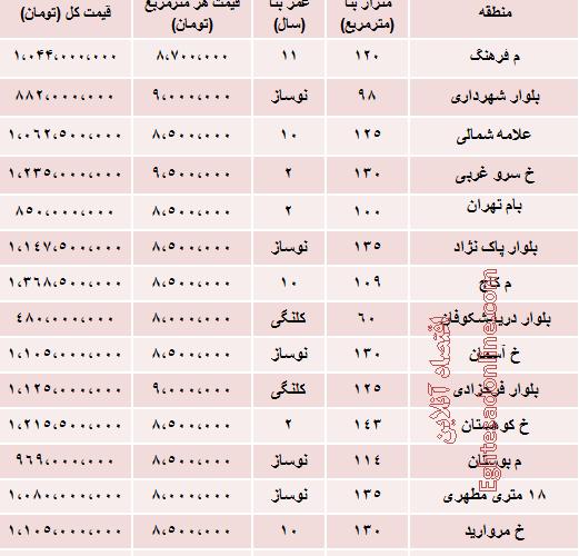 قیمت آپارتمان در سعادت آباد تهران چقدر است؟