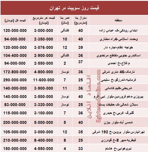 جدید ترین قیمت سوییت در  تهران