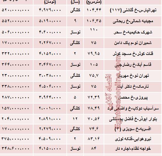 نرخ جدید آپارتمان در شرق تهران چقدر است؟
