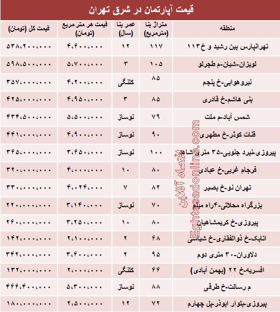 نرخ جدید آپارتمان در شرق تهران