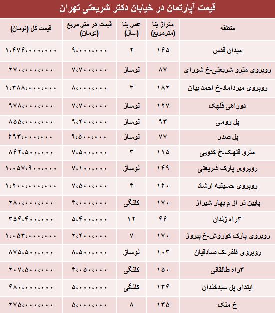 نرخ جدید آپارتمان در خیابان شریعتی تهران