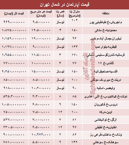 نرخ آپارتمان در شمال تهران چقدراست؟