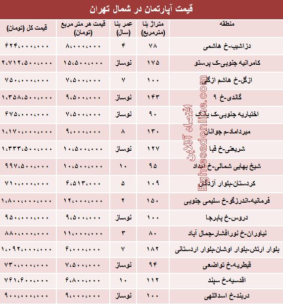 لیست قیمت سفته لیست کامل قیمت جدید محصولات ایران خودرو فروردین 95.
