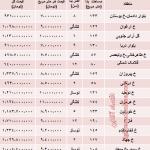 قیمت آپارتمان در شهرک غرب تهران چقدر است؟