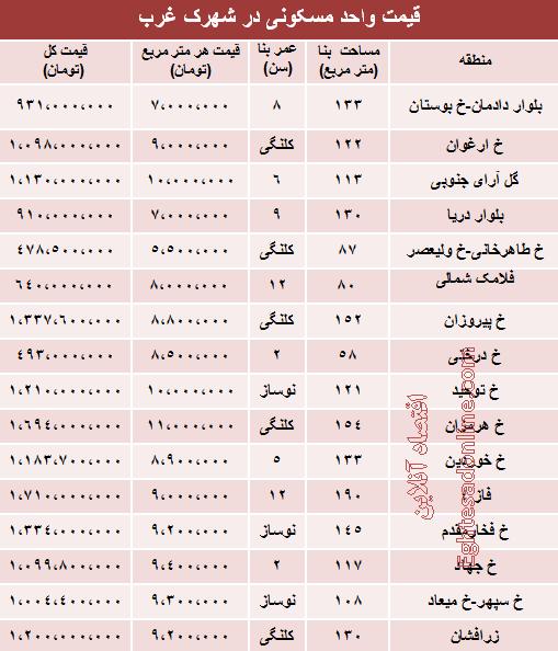 قیمت اجاره آپارتمان در غرب تهران