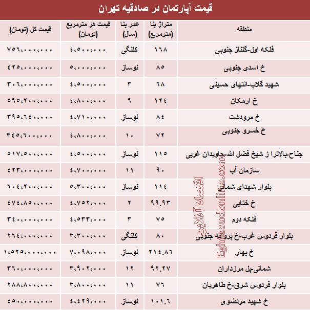 قیمت آپارتمان های صادقیه تهران چقدر است؟