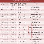 جدید ترین قیمت آپارتمان در غرب تهران