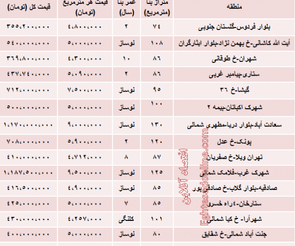 قیمت آپارتمان در غرب تهران چقدر است؟