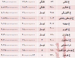 نرخ آپارتمان در خیابان فرشته تهران چقدراست؟