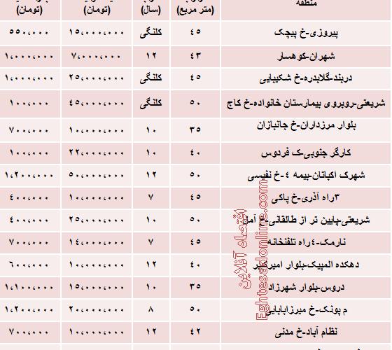 نرخ جدید رهن خانه مجردی در تهران چقدر است؟