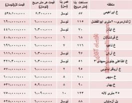 قیمت آپارتمان بلوار مرز داران تهران چقدر است؟
