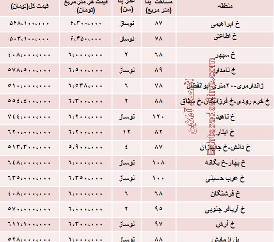 نرخ آپارتمان در بلوار مرزداران تهران چقدر است؟