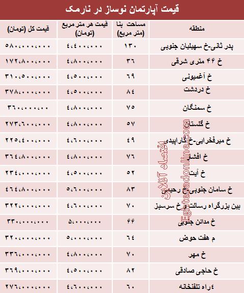 قیمت آپارتمان نوساز در نارمک تهران