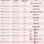 نرخ جدید نوساز در نارمک تهران