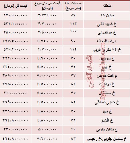 مظنه آپارتمان نوساز در نارمک تهران چقدر است؟
