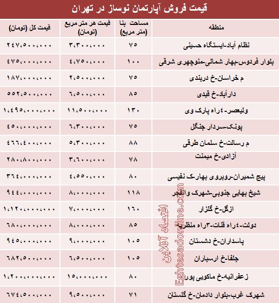 میزان قیمت آپارتمان نوساز در تهران