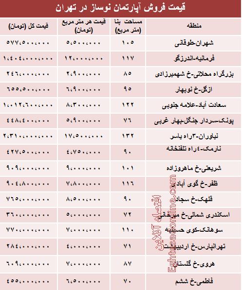 قیمت آپارتمان های نوساز تهران