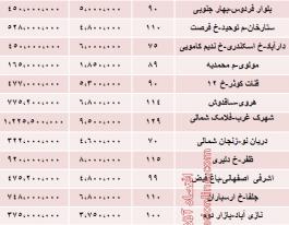 مظنه آپارتمان نوساز در تهران چقدر است؟