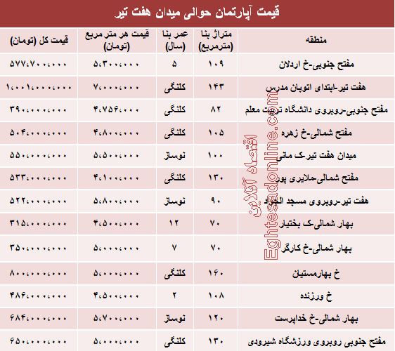 قیمت مسکن حوالی  میدان هفت تیر تهران چقدر است؟