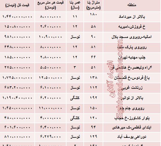 نرخ آپارتمان خیابان ولیعصر(عج) تهران