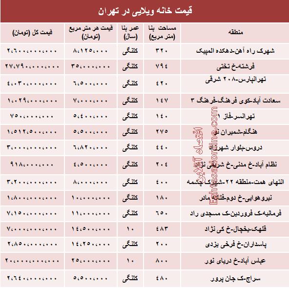 قیمت خانه های ویلایی تهران