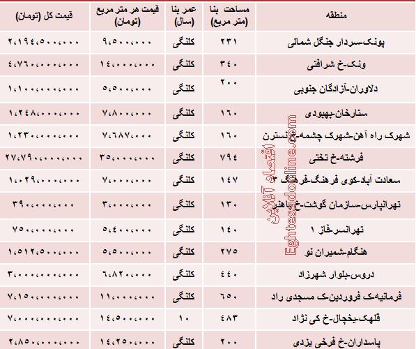 مظنه خانه های ویلایی تهران چقدر است؟