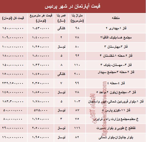 قیمت آپارتمان در تهران شهرک غرب