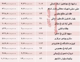 نرخ آپارتمان کلنگی در تهران چقدراست؟