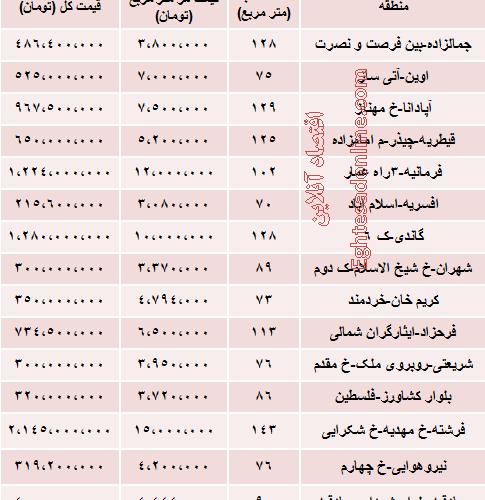 مظنه واحد های کلنگی در تهران چقدر است؟