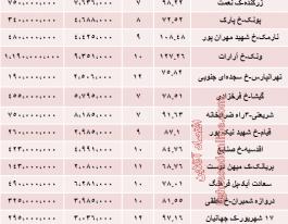 قیمت آپارتمان های ۷ تا ۱۲ ساله تهران چقدر است؟