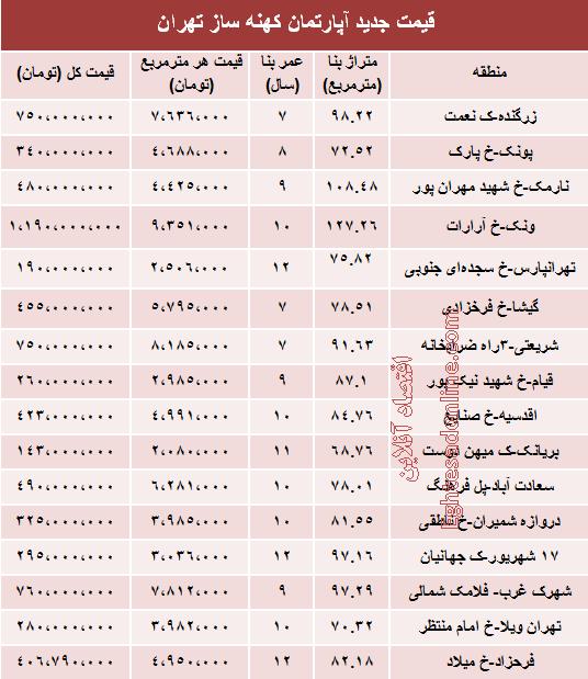 قیمت آپارتمان های 7 تا 12 ساله تهران چقدر است؟