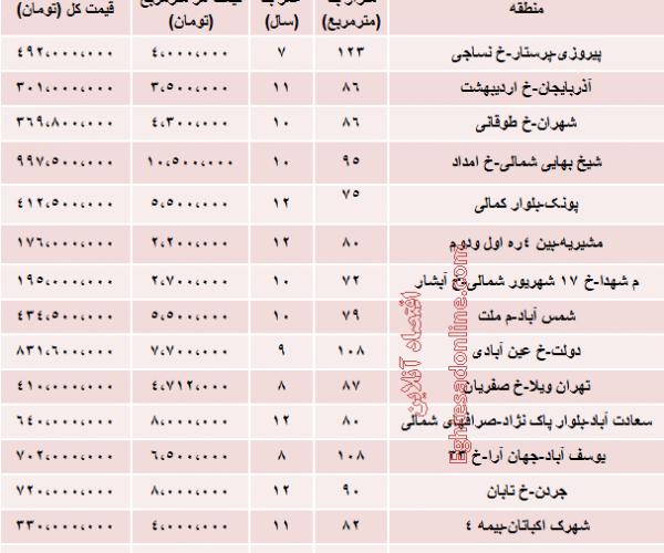 قیمت آپارتمان های ۷ تا ۱۲ ساله تهران