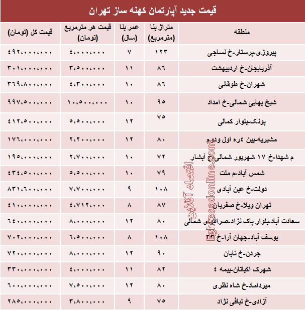 قیمت آپارتمان های 7 تا 12 ساله تهران