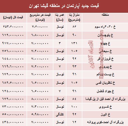 قیمت آپارتمان در منطقه گیشا تهران