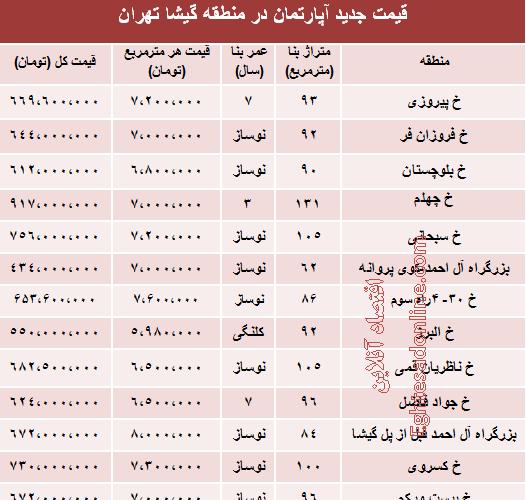 نرخ آپارتمان در منطقه گیشا تهران چقدراست؟