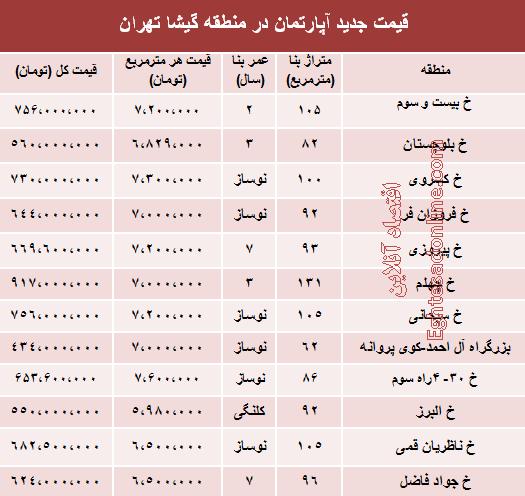 قیمت آپارتمان در منطقه گیشا تهران چقدر است؟