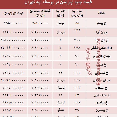 نرخ جدید آپارتمان در یوسف آباد چقدر است؟