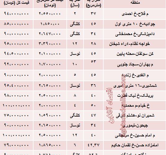 آپارتمان های زیر ۱۰۰میلیون در تهران