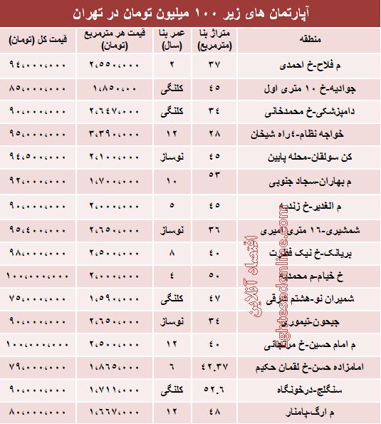 آپارتمان های زیر 100میلیون در تهران