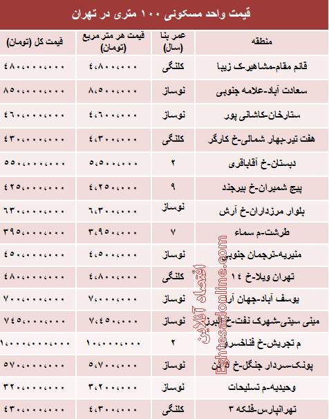 قیمت واحد های ۱۰۰ متری تهران چقدر است؟