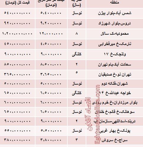 قیمت آپارتمان های 100 متری تهران چقدر است؟