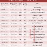 آپارتمان های زیر ۱۵۰ میلیون در تهران
