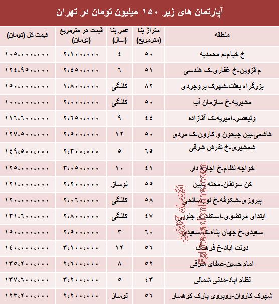 آپارتمان های زیر 150 میلیون در تهران