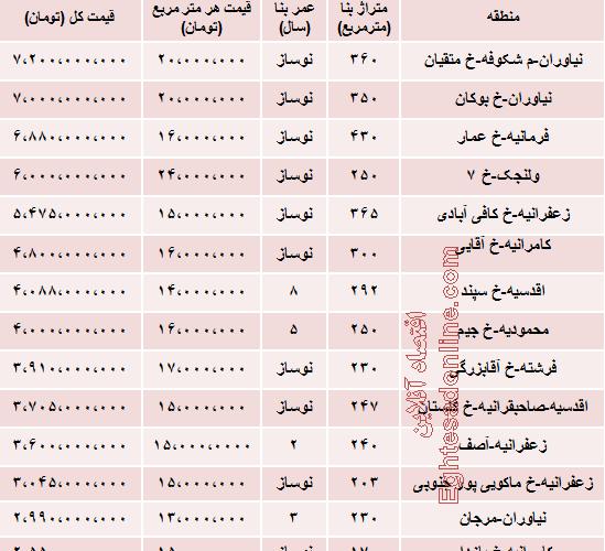 جدید ترین قیمت لوکس ترین آپارتمان های تهران