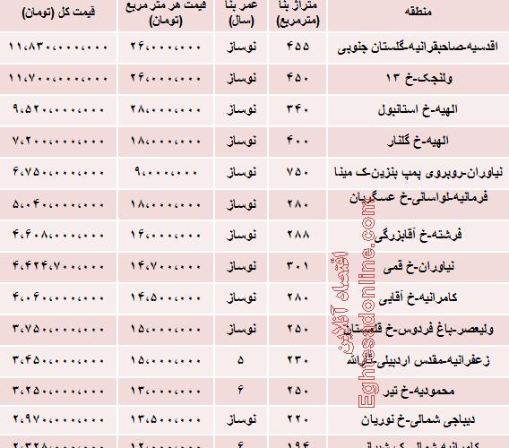 قیمت لوکس ترین آپارتمان های تهران